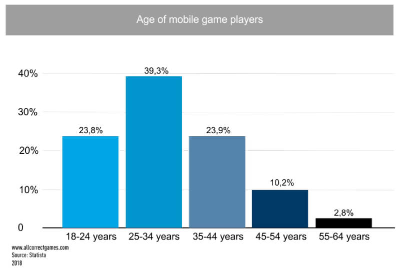 Malaysian age groups playing mobile games